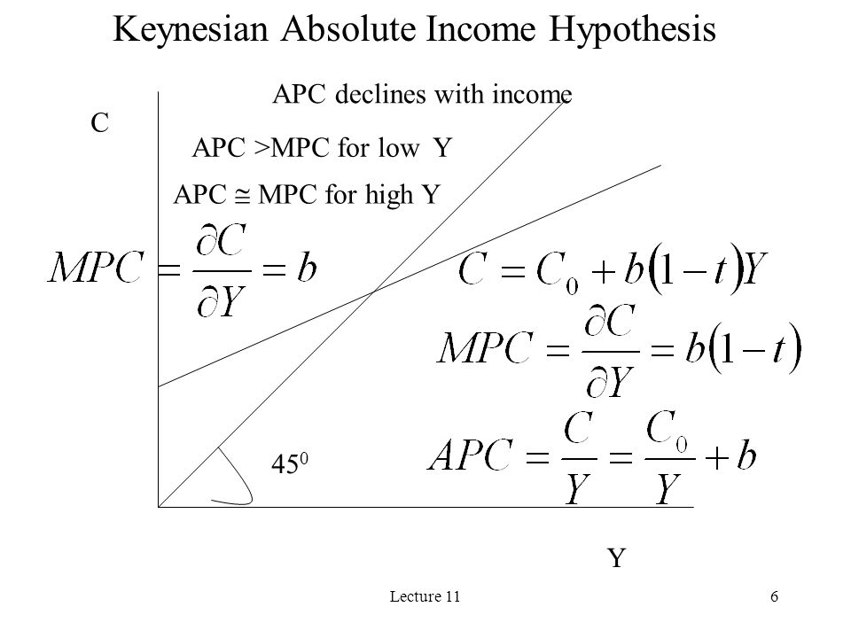 Keynesian Absolute Income Hypothesis