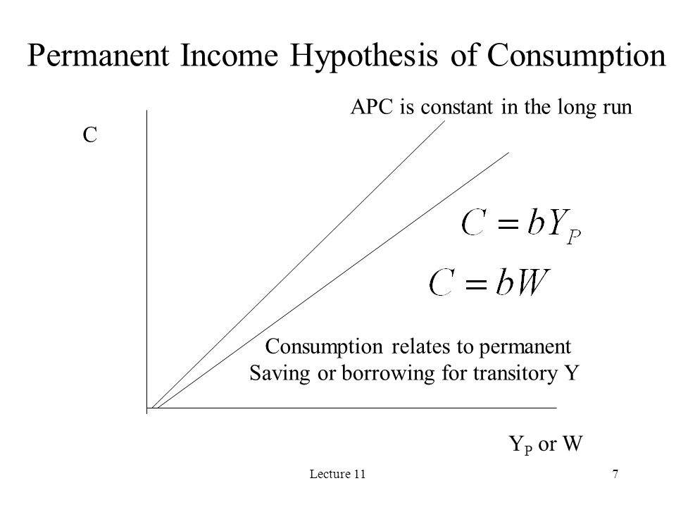 Permanent Income Hypothesis of Consumption