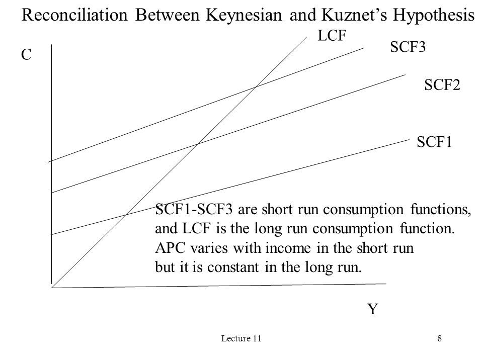 Reconciliation Between Keynesian and Kuznet's Hypothesis