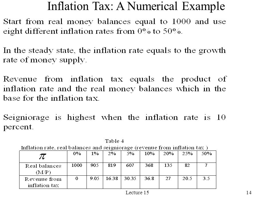 Inflation Tax: A Numerical Example