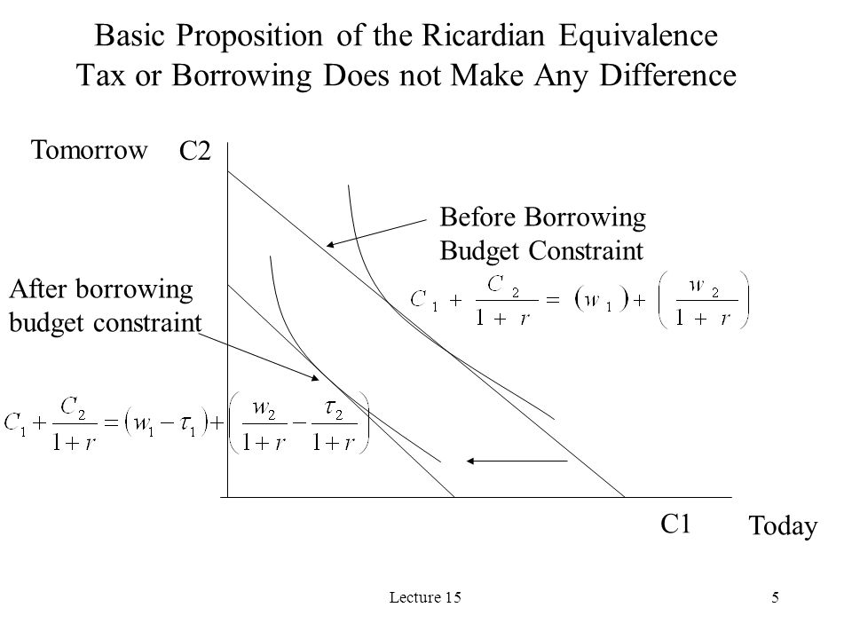 Basic Proposition of the Ricardian Equivalence Tax or Borrowing Does not Make Any Difference