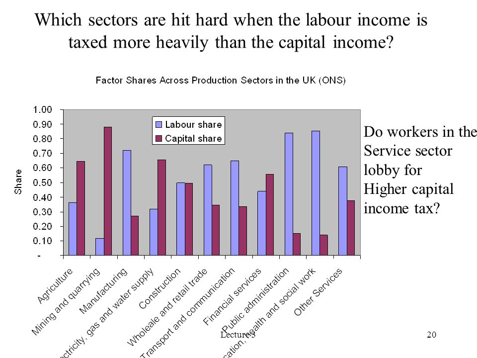 Which sectors are hit hard when the labour income is taxed more heavily than the capital income