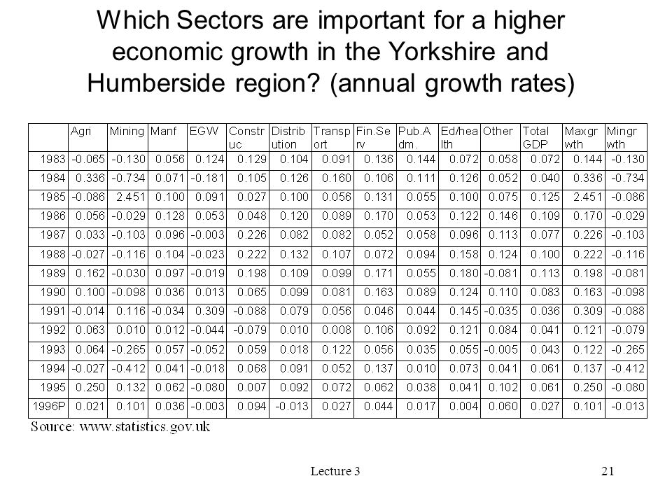 Which Sectors are important for a higher economic growth in the Yorkshire and Humberside region (annual growth rates)