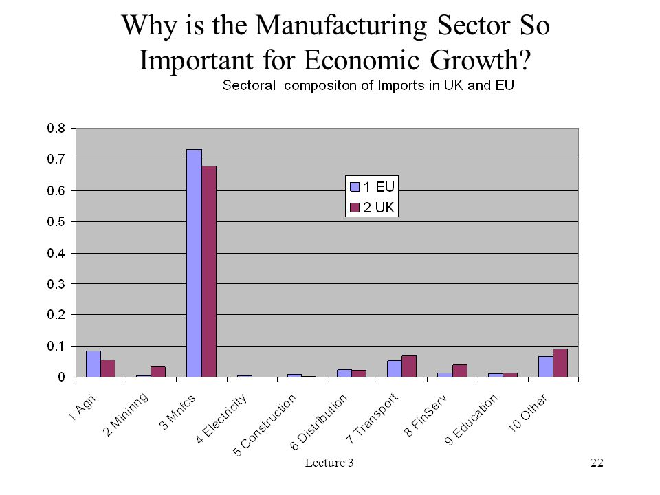 Why is the Manufacturing Sector So Important for Economic Growth