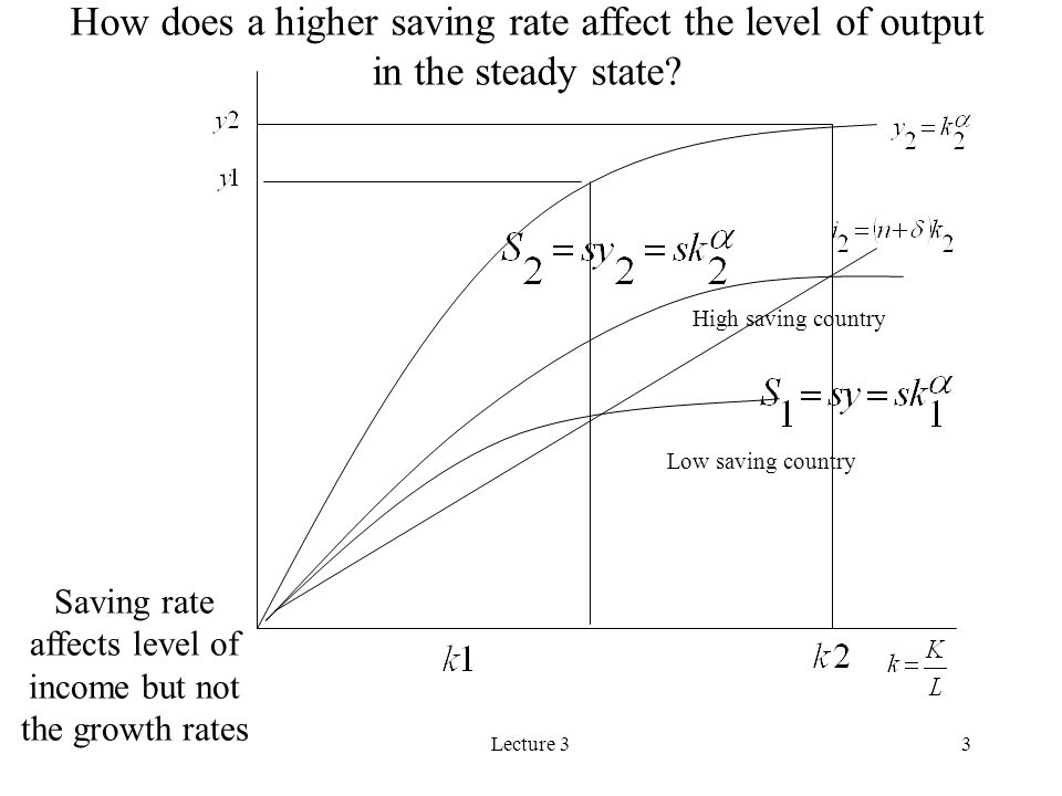 Saving rate affects level of income but not the growth rates