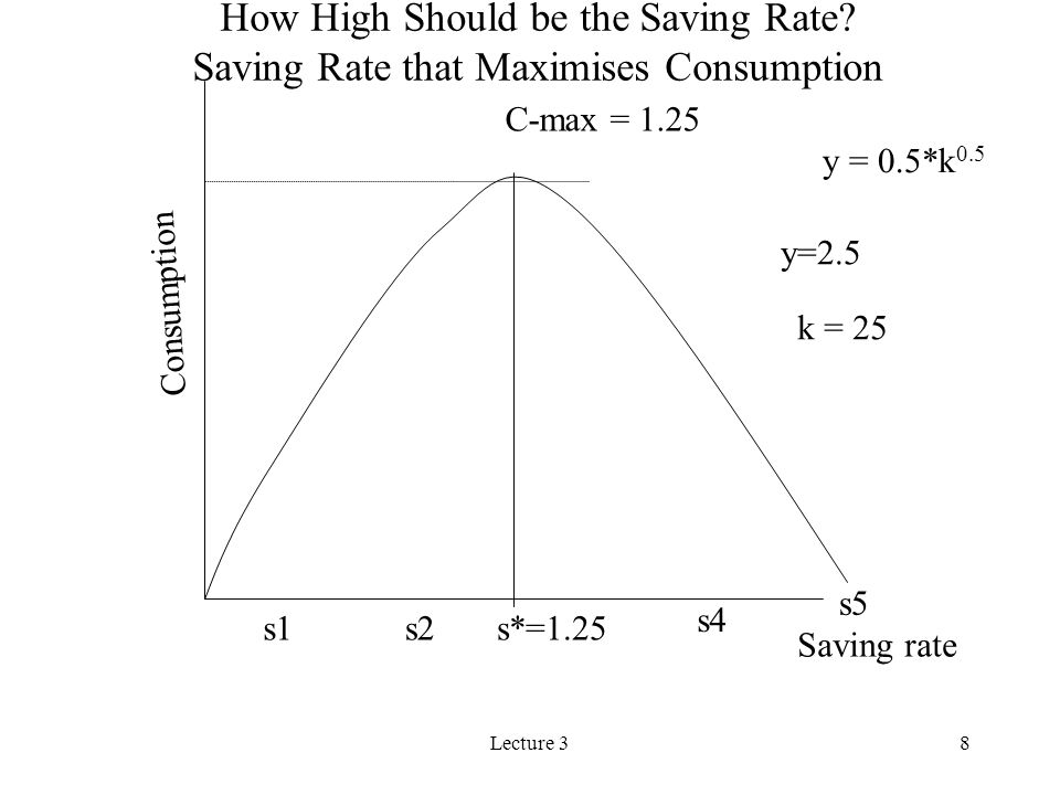 How High Should be the Saving Rate