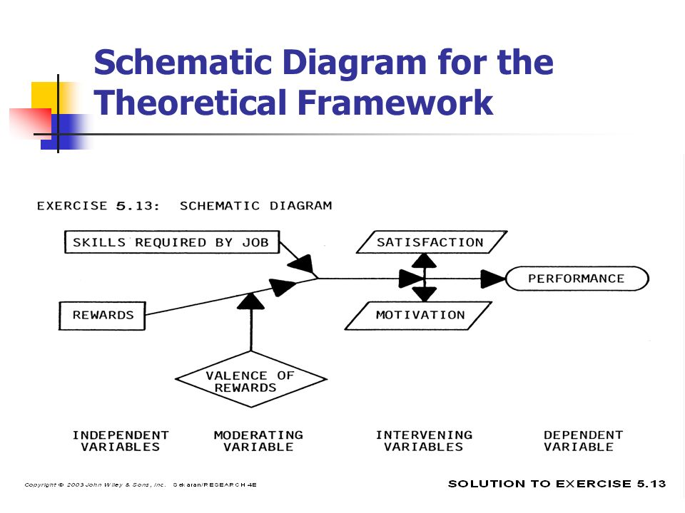 theoretical framework diagram The nora student engagement model 2003, 2006) model of student engagement is a theoretical framework for diagram of the relationships among the major.