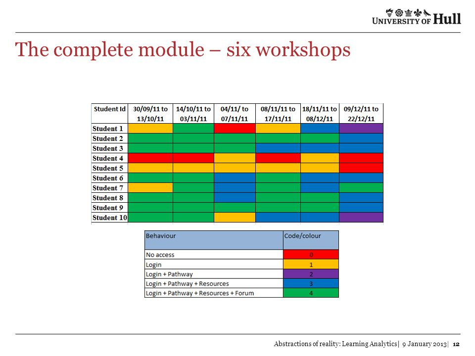 The complete module – six workshops