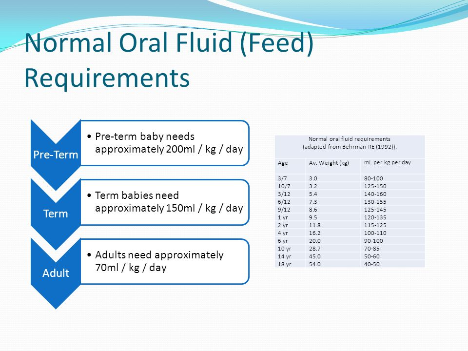 Normal Oral Fluid (Feed) Requirements