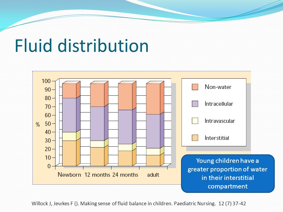 Fluid distribution Young children have a greater proportion of water in their interstitial compartment.