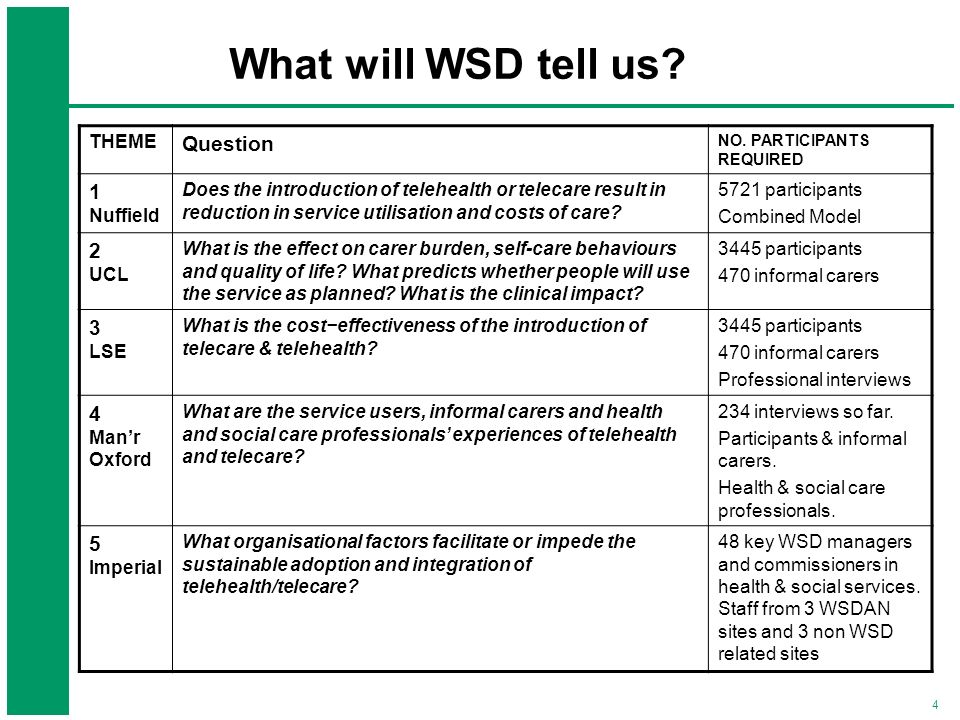 What will WSD tell us Question 1 2 3 4 5 THEME Nuffield