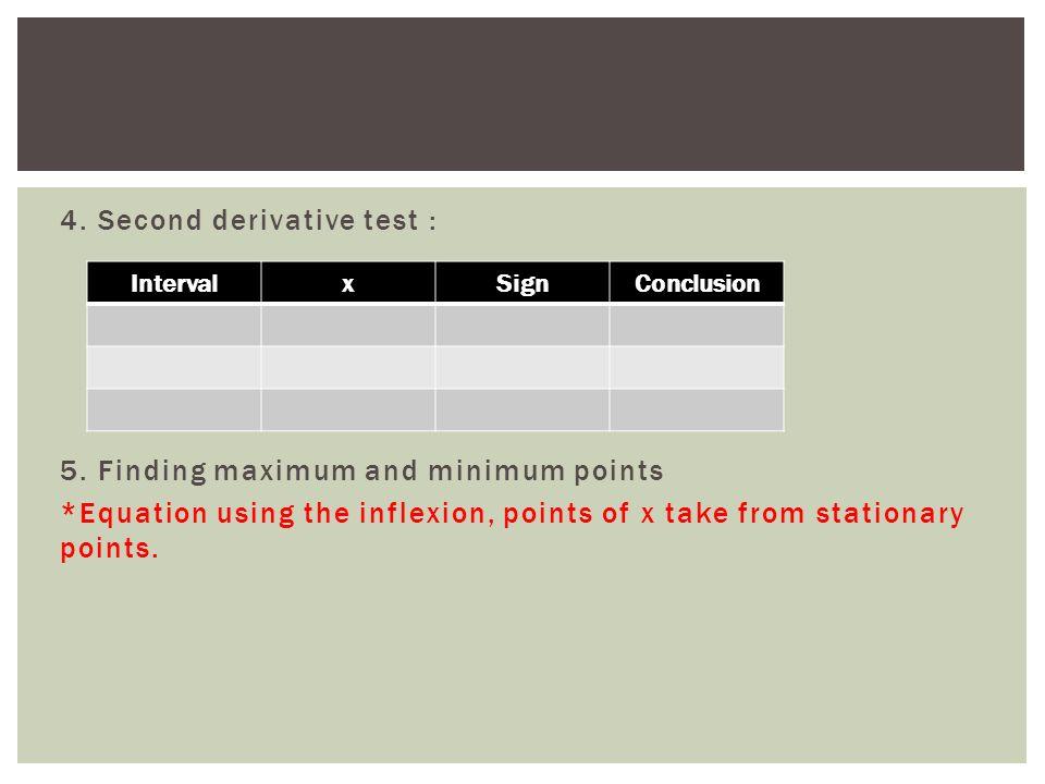 how to find maximum minimum points deriviative