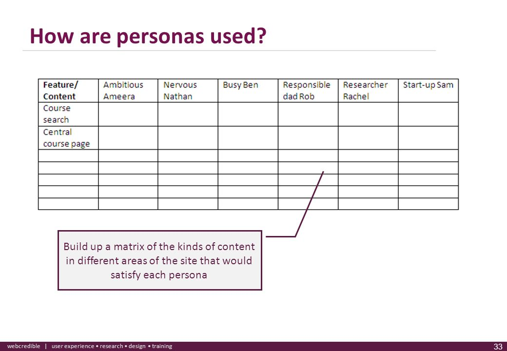 How are personas used.