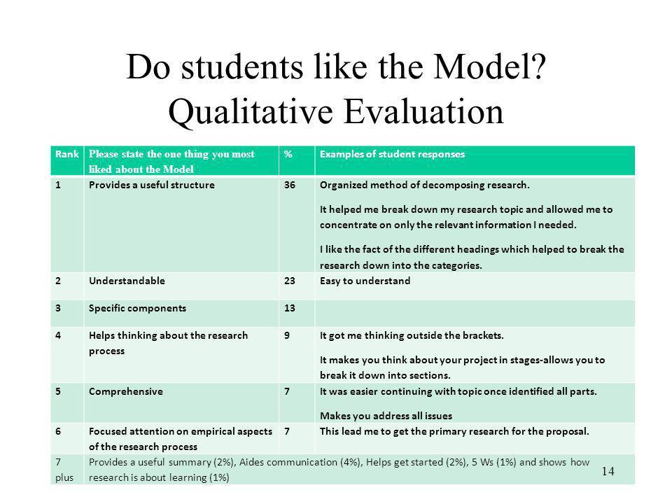 Do students like the Model Qualitative Evaluation