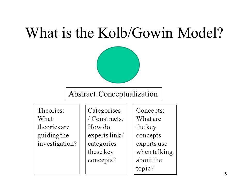 What is the Kolb/Gowin Model