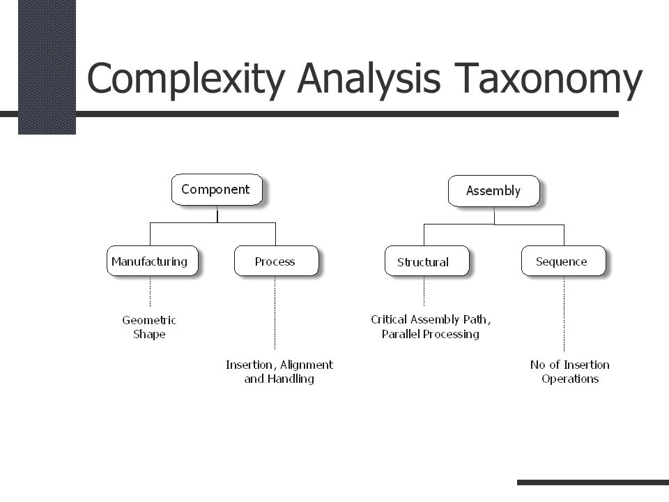 Complexity Analysis Taxonomy