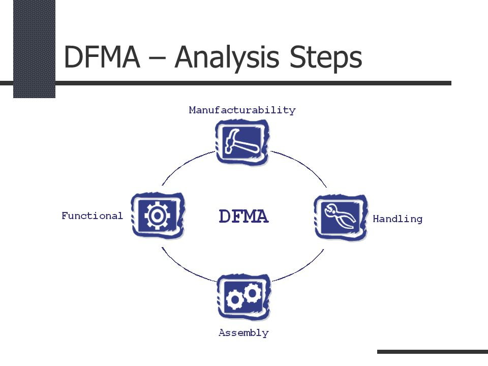 DFMA – Analysis Steps Brief verbal introduction to the concept of The Designers' Sandpit philosophy