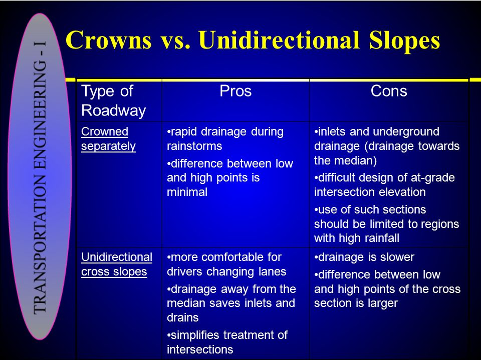 Crowns vs. Unidirectional Slopes