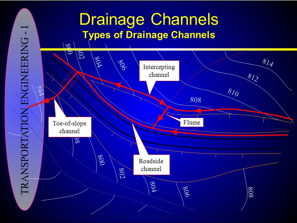 Drainage Channels Types of Drainage Channels