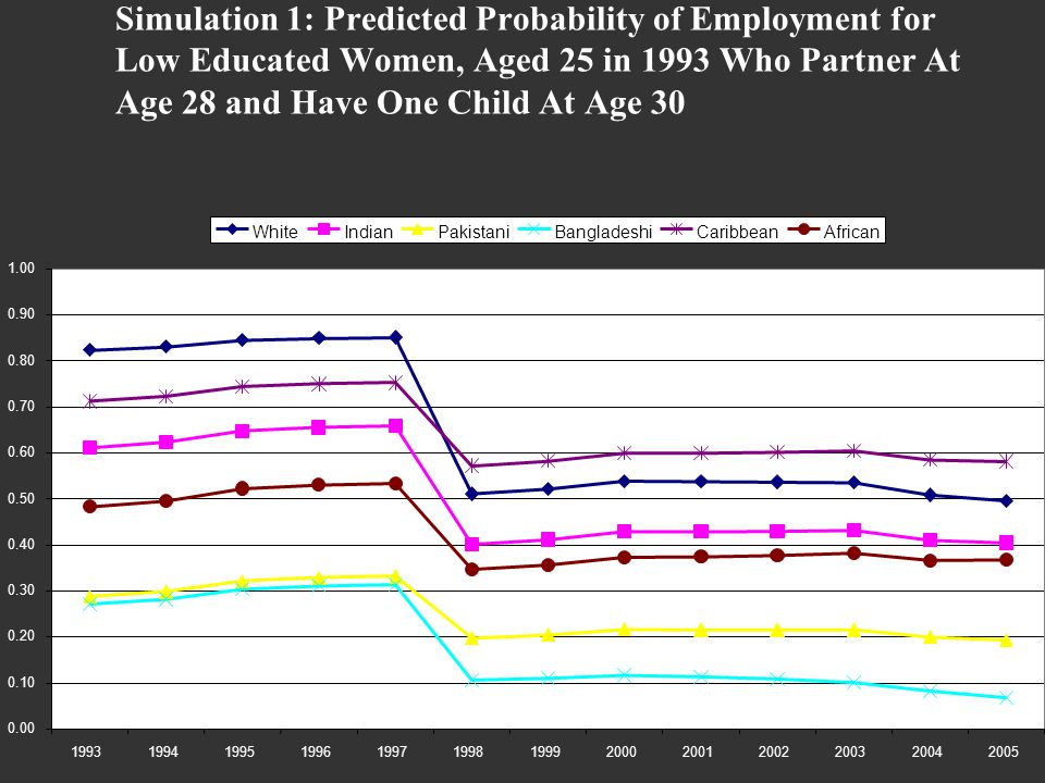 Simulation 1: Predicted Probability of Employment for Low Educated Women, Aged 25 in 1993 Who Partner At Age 28 and Have One Child At Age 30