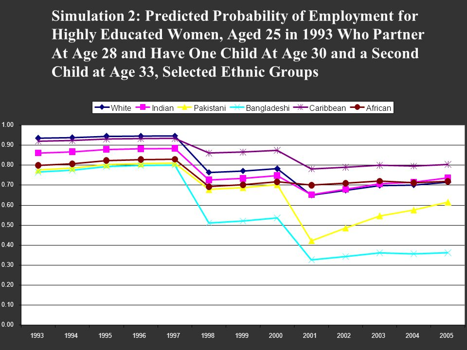 Simulation 2: Predicted Probability of Employment for Highly Educated Women, Aged 25 in 1993 Who Partner At Age 28 and Have One Child At Age 30 and a Second Child at Age 33, Selected Ethnic Groups