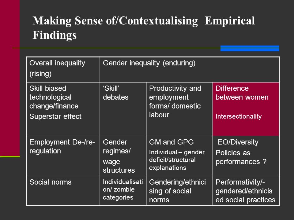 Making Sense of/Contextualising Empirical Findings