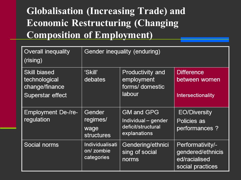 Globalisation (Increasing Trade) and Economic Restructuring (Changing Composition of Employment)