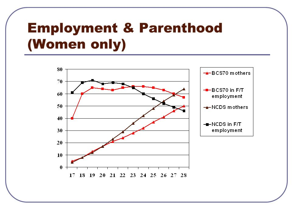 Employment & Parenthood (Women only)