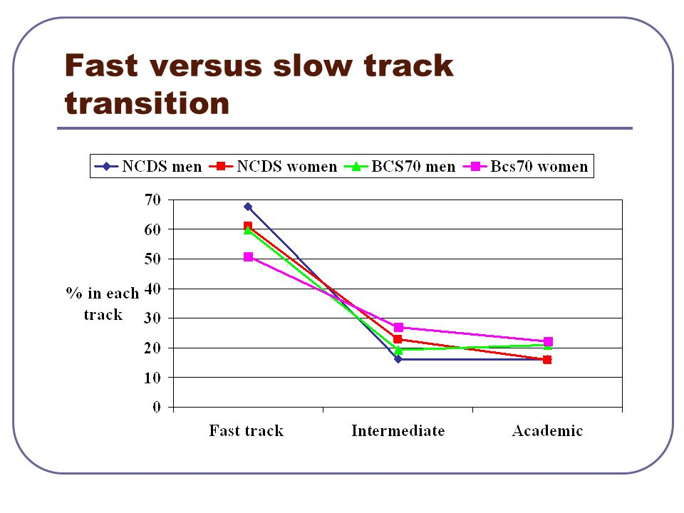 Fast versus slow track transition