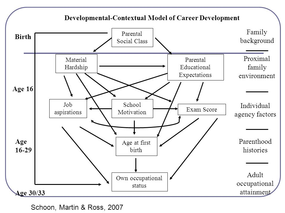 Developmental-Contextual Model of Career Development