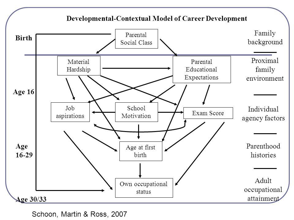 Developmental-Contextual Model of Career Development