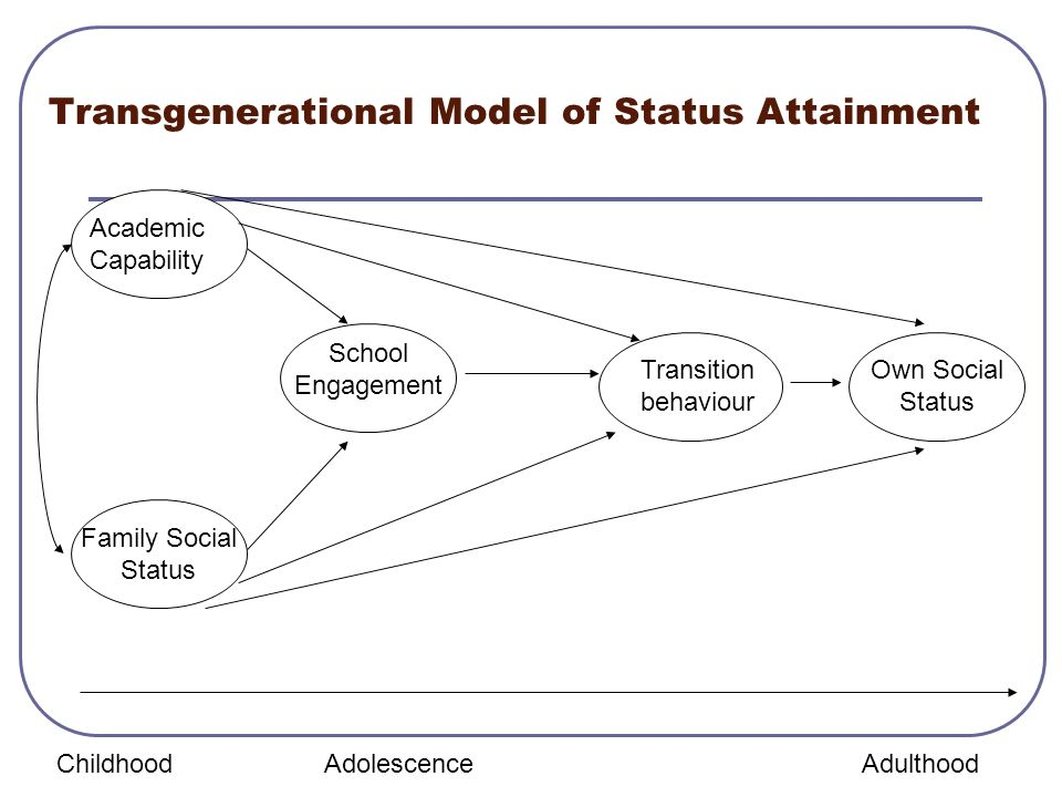 Transgenerational Model of Status Attainment