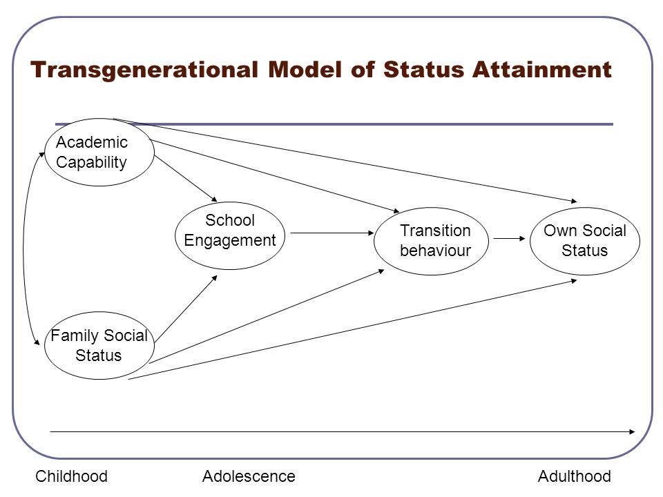 Transgenerational Model of Status Attainment