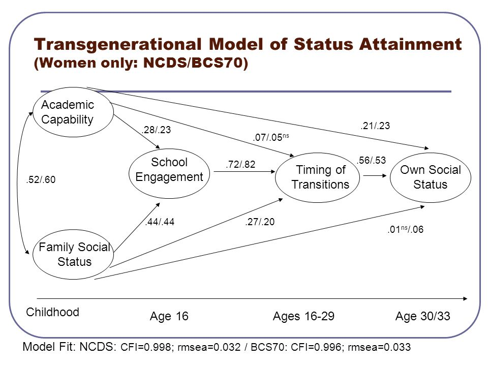 Transgenerational Model of Status Attainment (Women only: NCDS/BCS70)