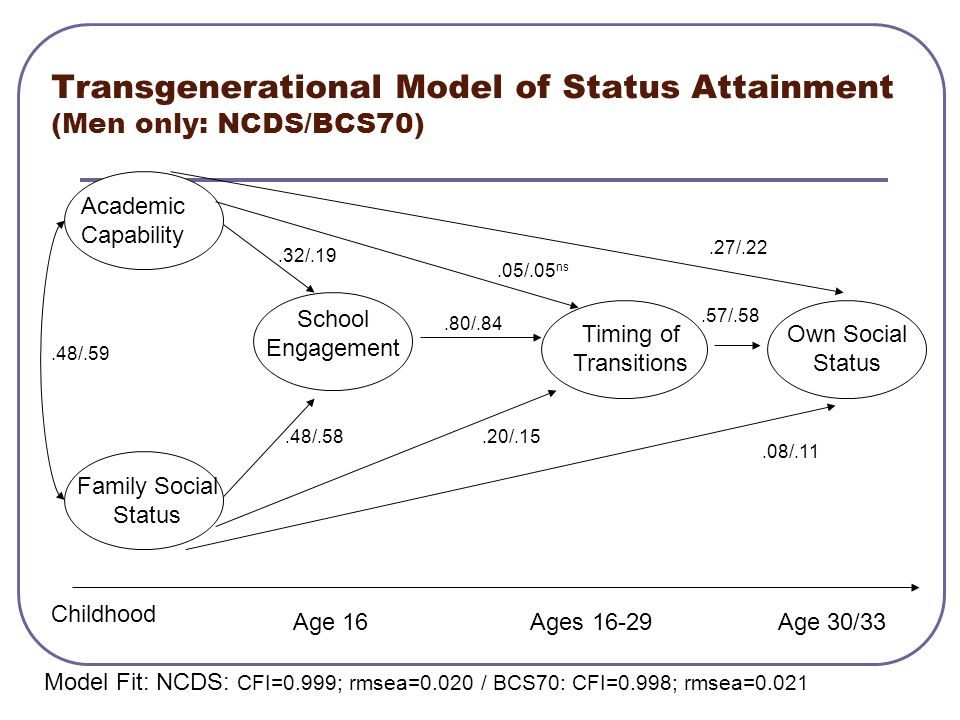 Transgenerational Model of Status Attainment (Men only: NCDS/BCS70)
