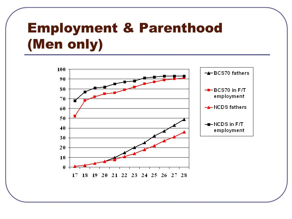 Employment & Parenthood (Men only)
