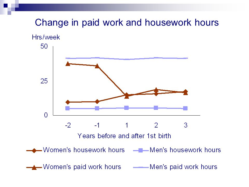 Change in paid work and housework hours
