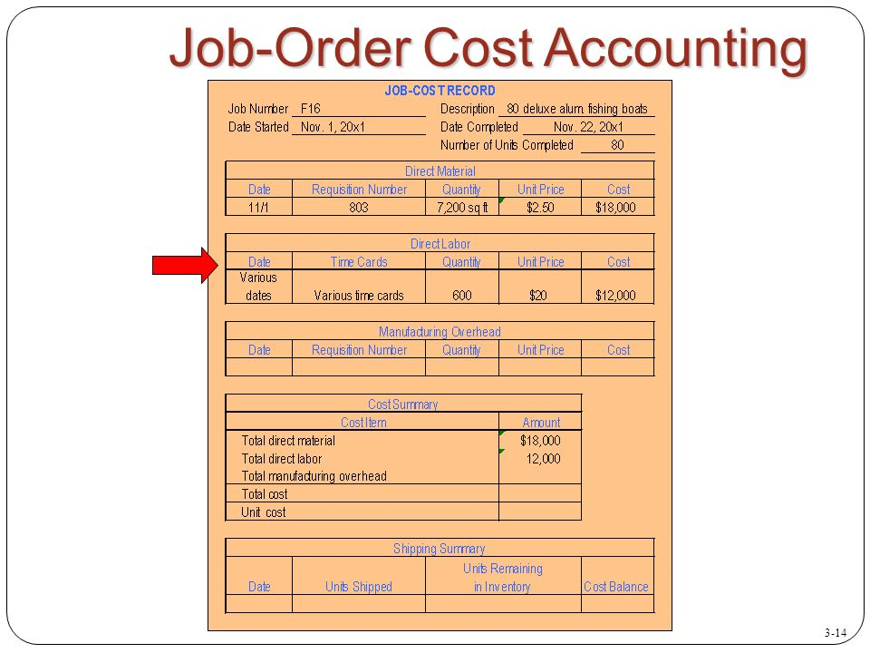 accounting inventory and direct labor Inventory accounting for cannabis  and this includes expenditures for direct labor and indirect production costs incident to and necessary for the production.