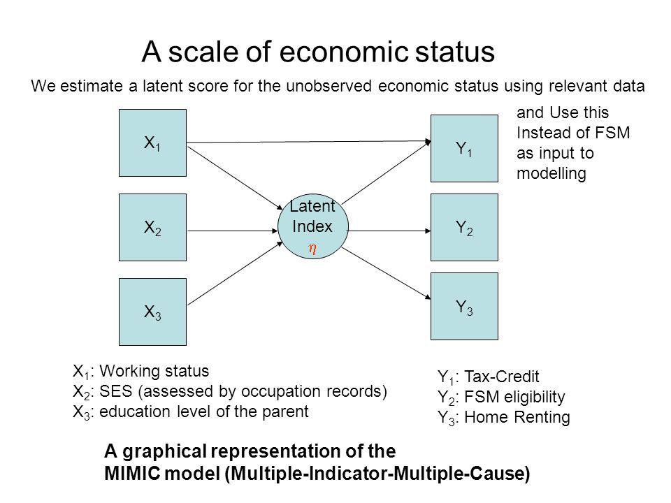 A scale of economic status