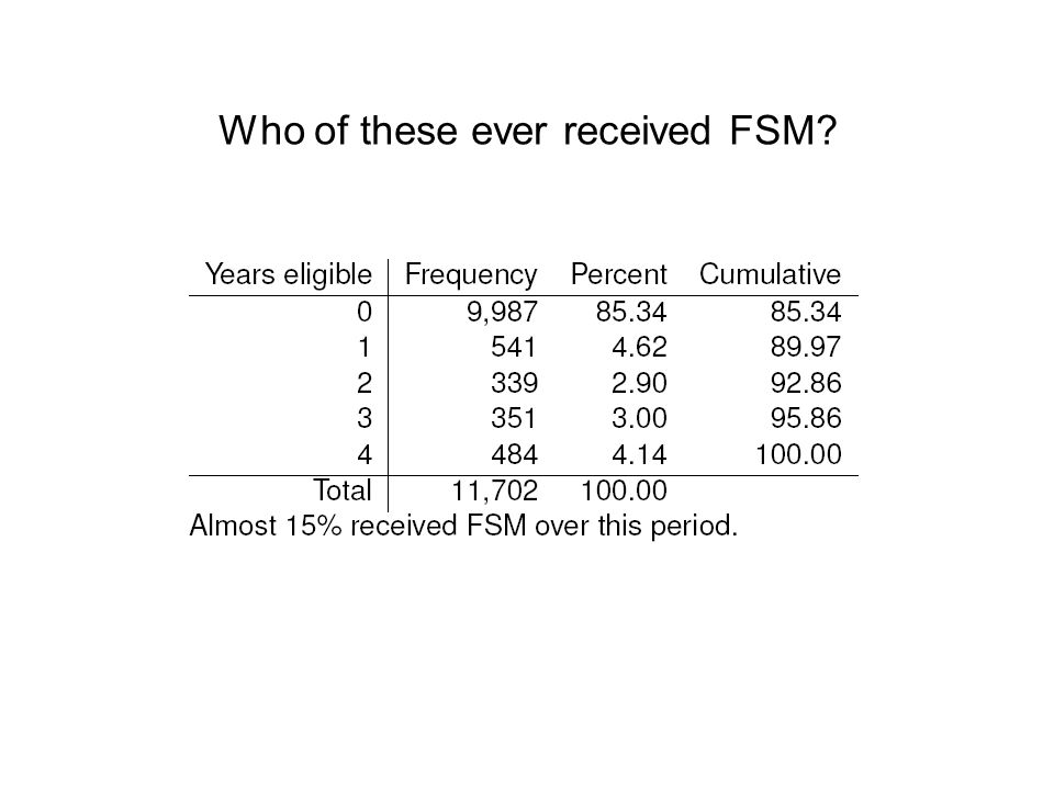 Who of these ever received FSM