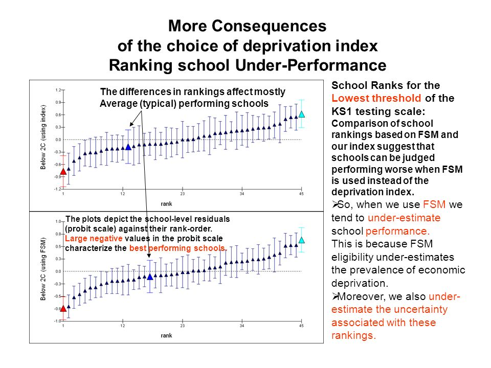 More Consequences of the choice of deprivation index Ranking school Under-Performance