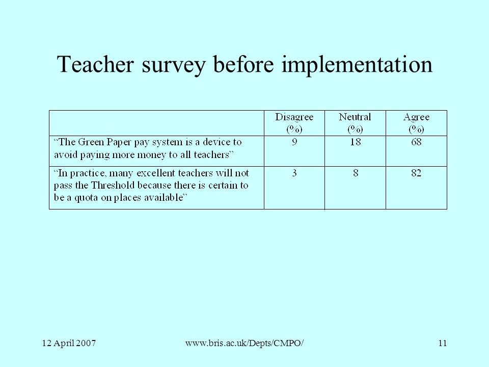 Teacher survey before implementation