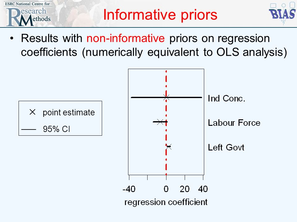Informative priors  point estimate ___ 95% CI