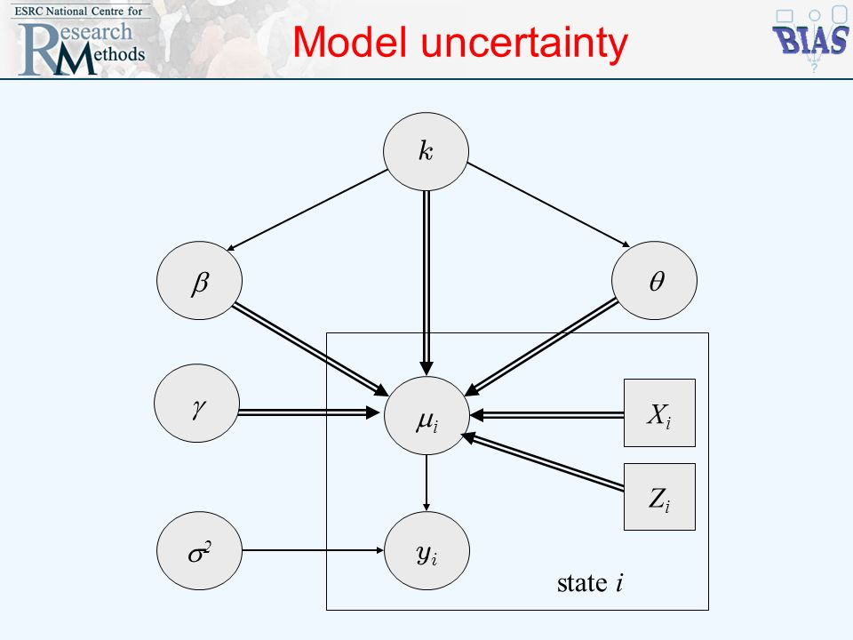 Model uncertainty k b q g mi Xi Zi s2 yi state i
