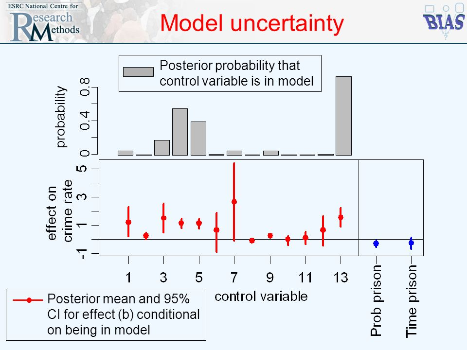 Model uncertainty 0 0.4 0.8 probability