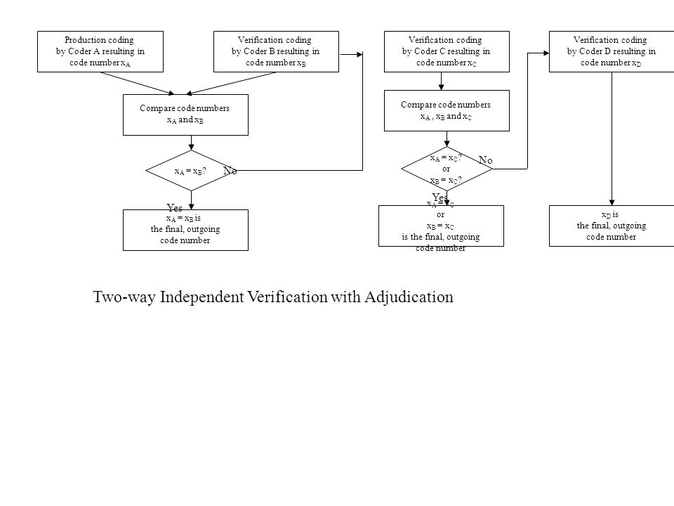 Two-way Independent Verification with Adjudication