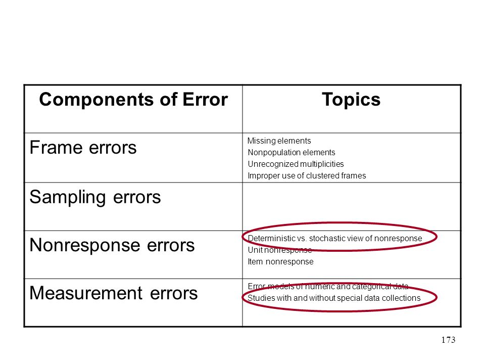 Components of Error Topics