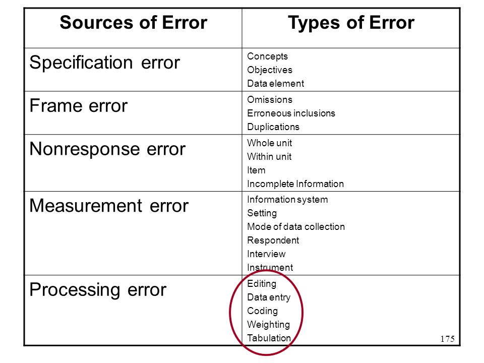Sources of Error Types of Error