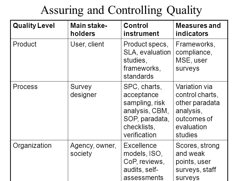 Assuring and Controlling Quality