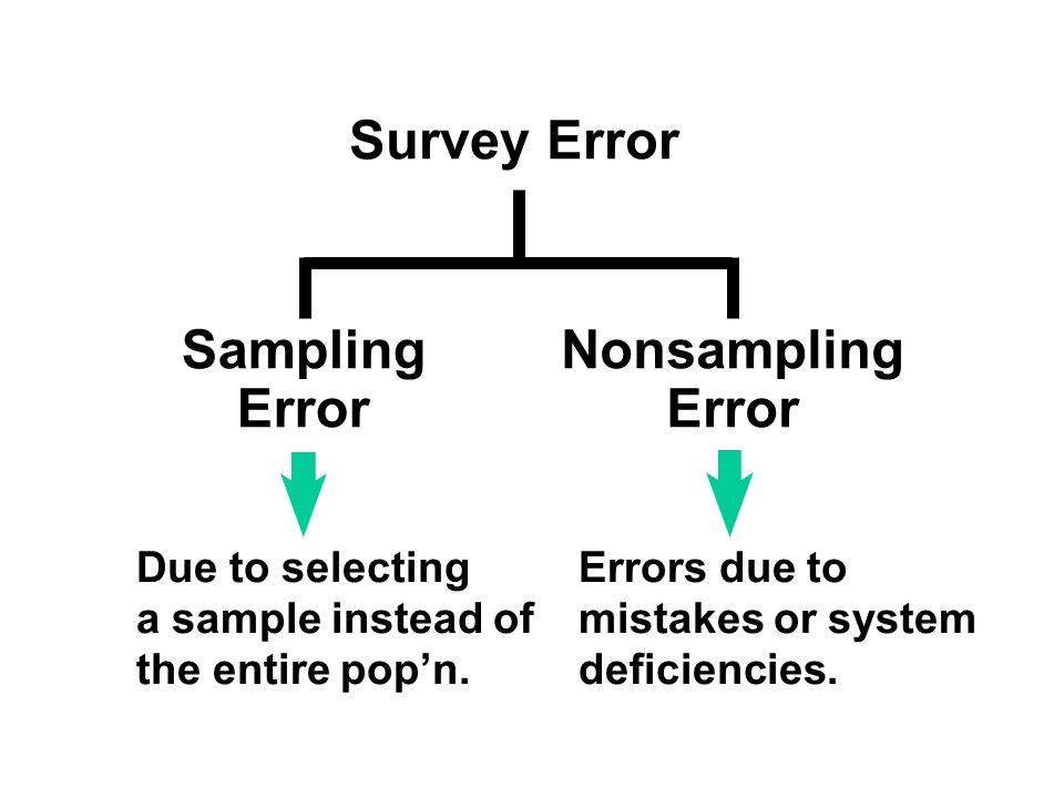 Sampling Error Nonsampling Error